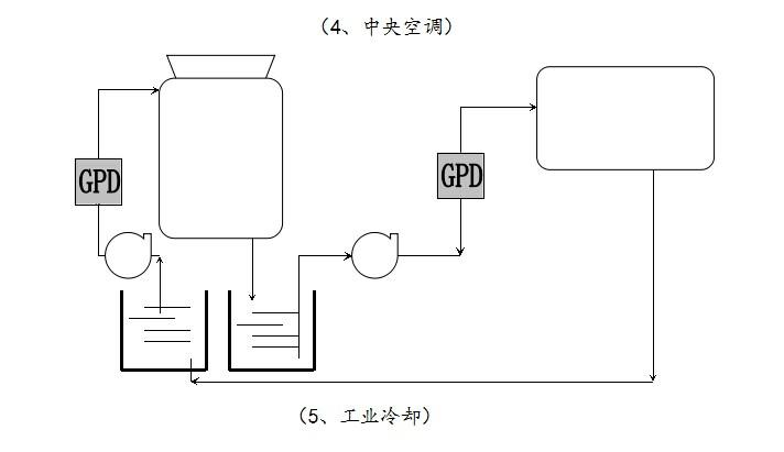 高频电子水处理器应用范围,安装步骤,电子阻垢仪安装方法
