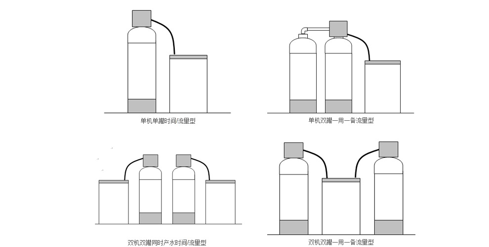全自动软化水设备,树脂罐主要有碳钢衬胶,玻璃钢,不锈钢等配置,如果您