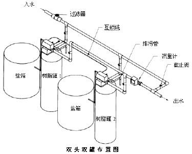 shuang阀shuang罐软shui器安装示意图,软化shui网上捕鱼电wan�qian沧安�zhou