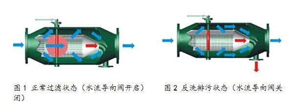 反冲洗过滤器工作状态,除污器运行原理
