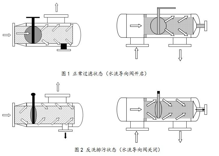 角通除污器工作原理,除污器怎么反冲洗