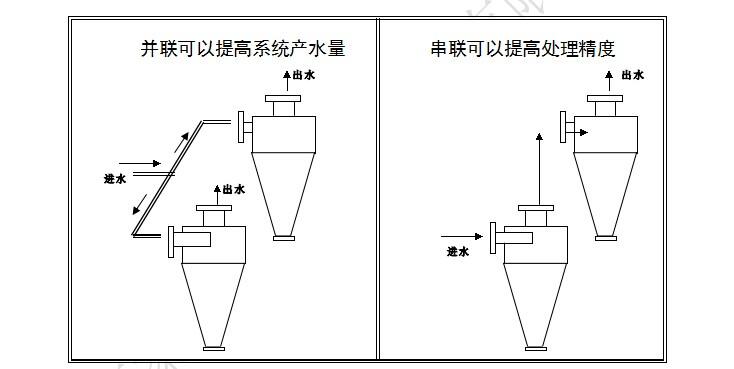 地下水旋流除砂器,循环水除砂器,冷却水除砂器